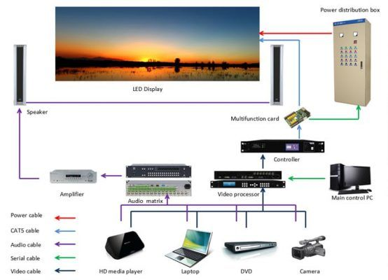 led video panel systems