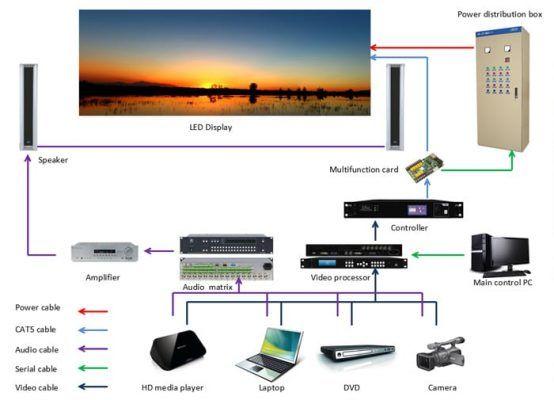 systèmes de panneaux vidéo LED